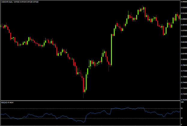 indicateur forex fiable rsi