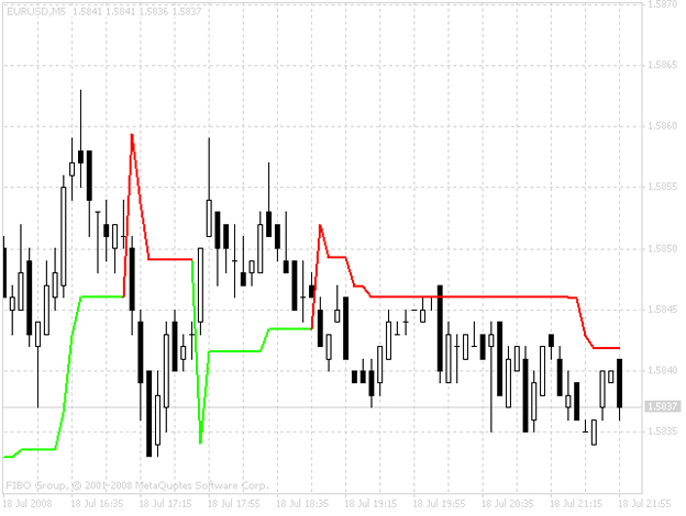 indicateur forex fiable super trend