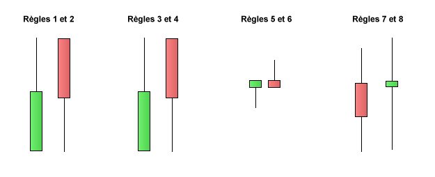heikin ashi strategie 8 regles