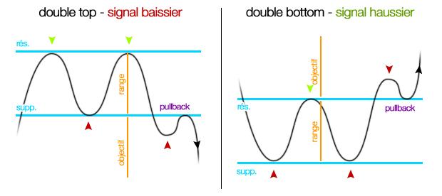 figures graphiques chartisme double top double bottom bourse