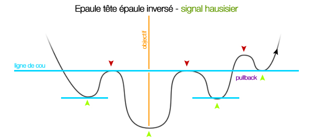 chartisme epaule tete epaule inverse figure bourse figures graphiques
