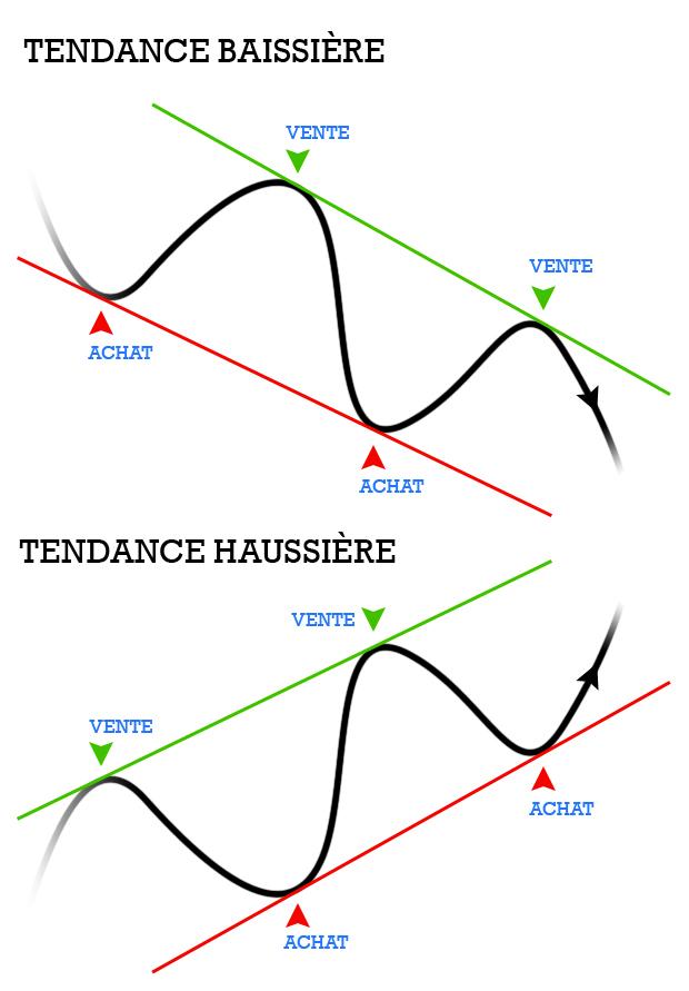 droites de tendances