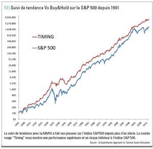 strategie bourse long terme