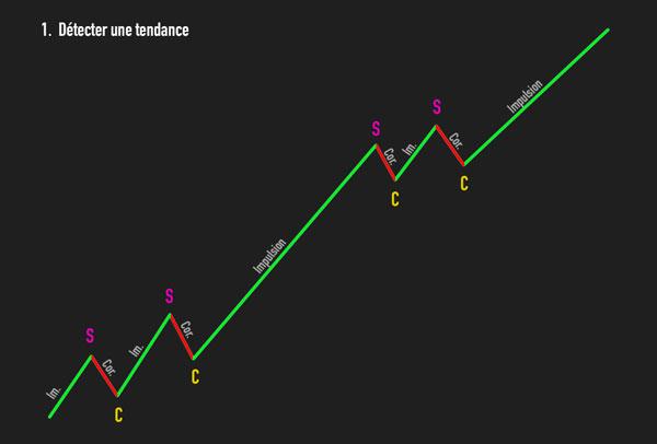 strategie de trading gagnante