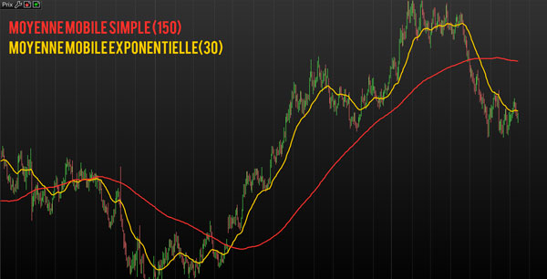 stratégie trading moyenne mobile